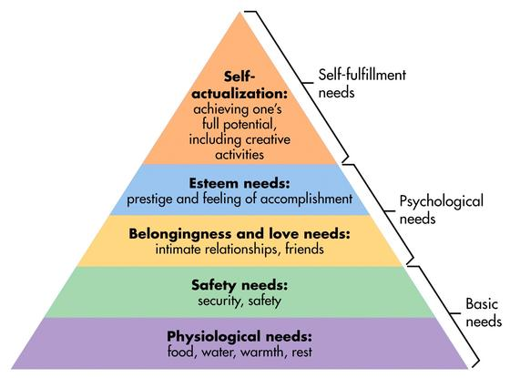 Maslow's Hierarchy of Needs (Creative Commons License)